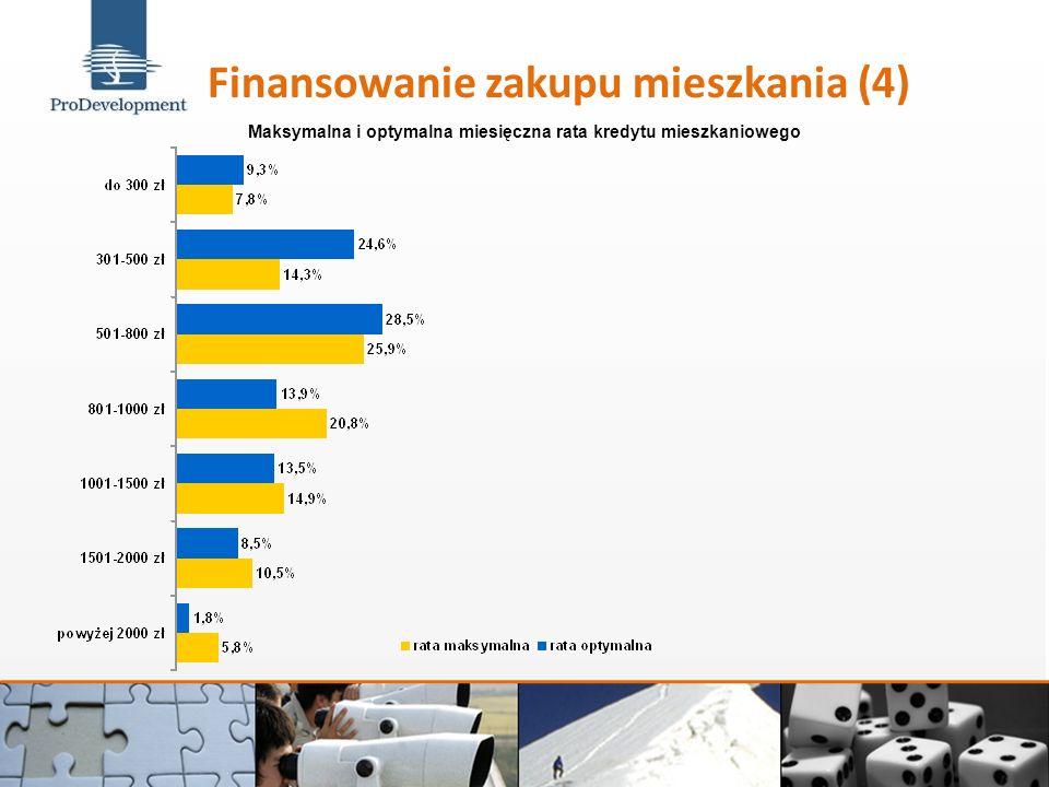 Finansowanie zakupu mieszkania (4) Maksymalna i optymalna miesięczna rata kredytu mieszkaniowego