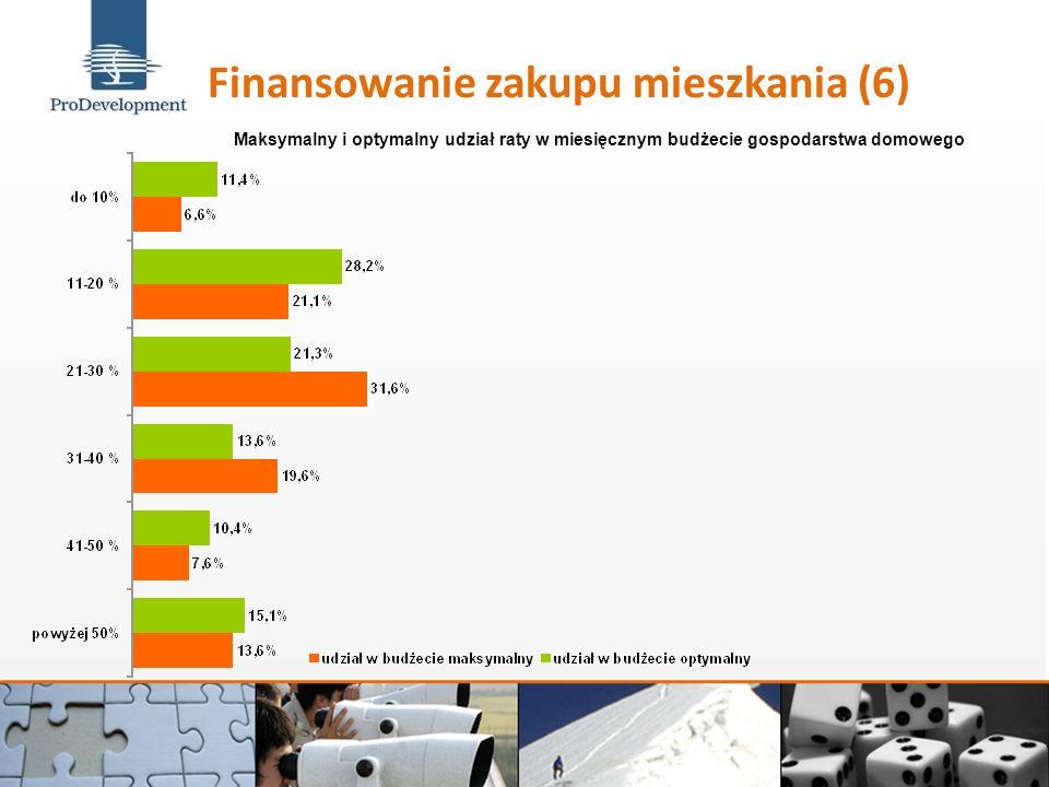 Finansowanie zakupu mieszkania (6) Maksymalny i optymalny udział raty w miesięcznym budżecie gospodarstwa domowego