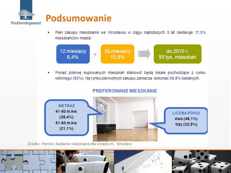 Źródło: Pentor, badanie wykonane dla Urzędu m. Wrocław Podsumowanie