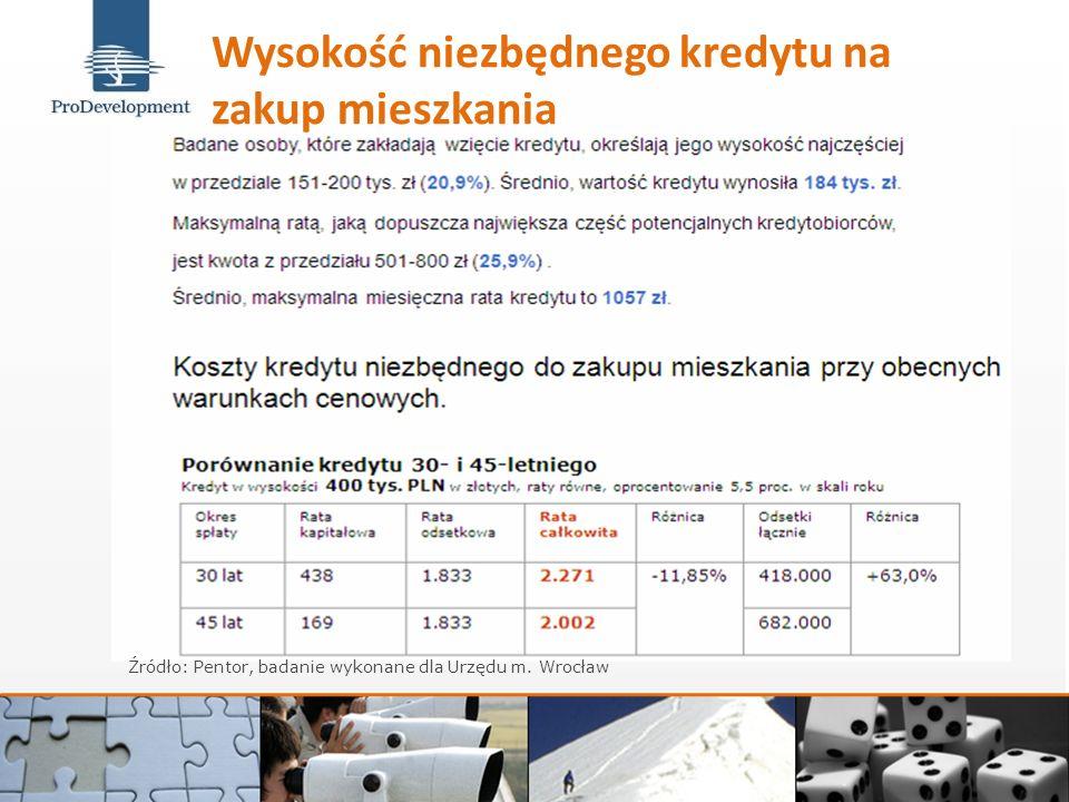 Wysokość niezbędnego kredytu na zakup mieszkania Źródło: Pentor, badanie wykonane dla Urzędu m.