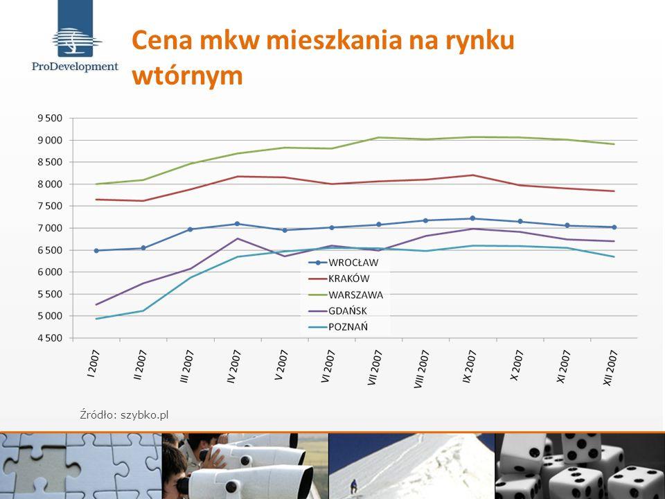 Cena mkw mieszkania na rynku wtórnym Źródło: szybko.pl
