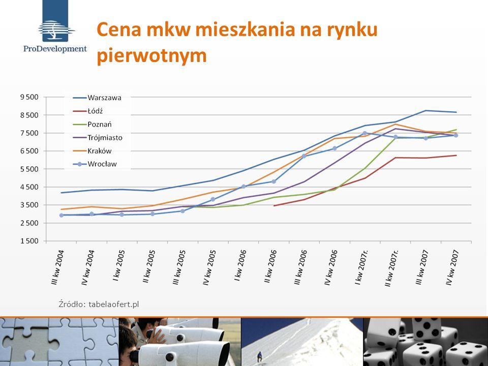 Cena mkw mieszkania na rynku pierwotnym Źródło: tabelaofert.pl
