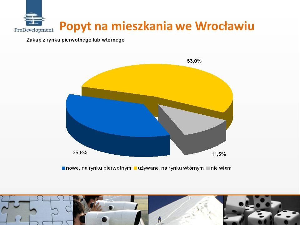 Charakterystyka kredytu na zakup mieszkania Źródło: Pentor, badanie wykonane dla Urzędu m. Wrocław