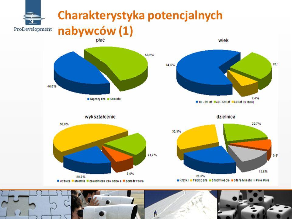 Charakterystyka potencjalnych nabywców (1)