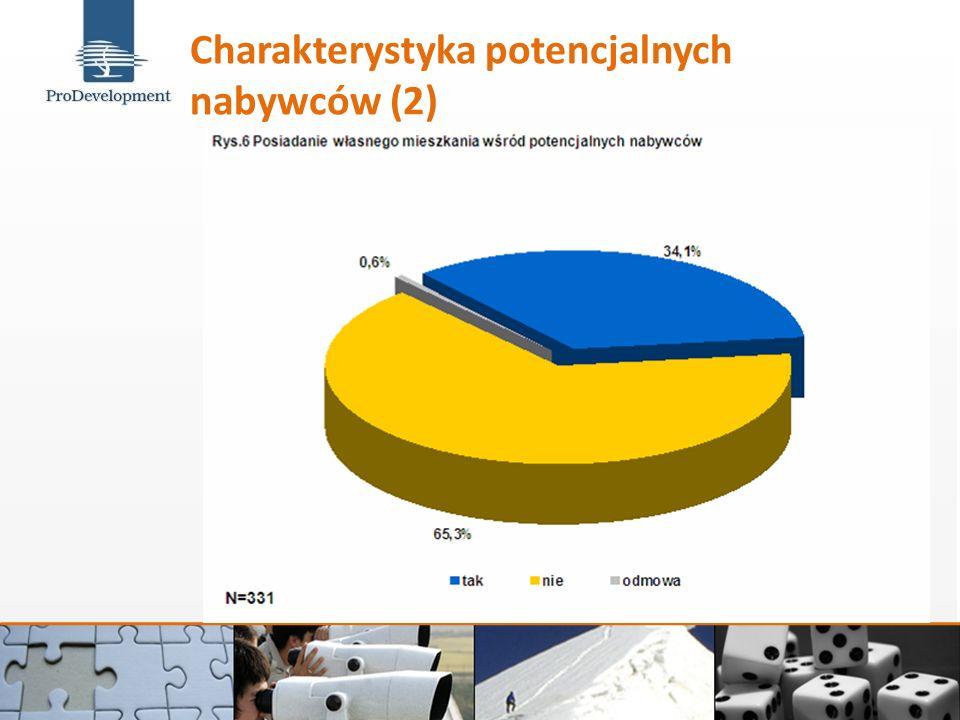 Charakterystyka potencjalnych nabywców (2)