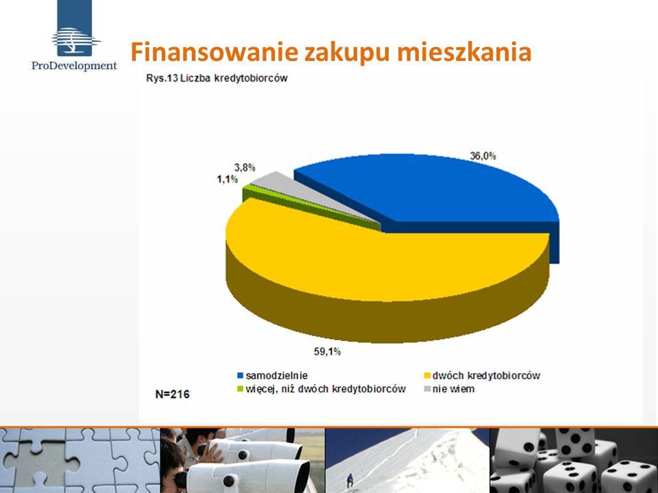 Finansowanie zakupu mieszkania (2) Sposób finansowania zakupu mieszkania