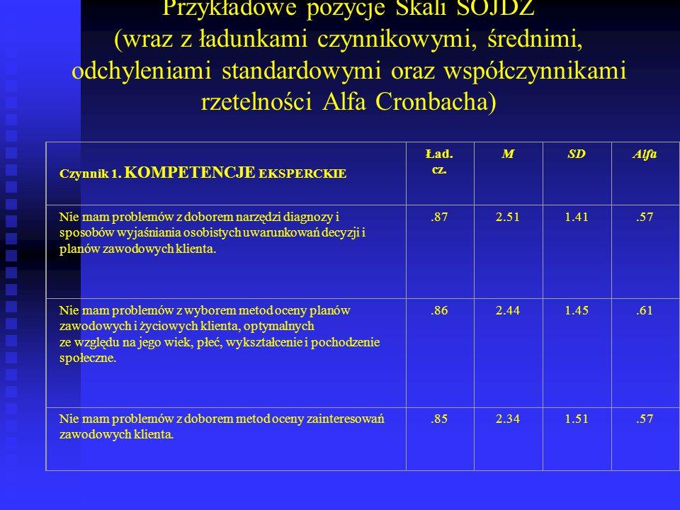 Przykładowe pozycje Skali SOJDZ (wraz z ładunkami czynnikowymi, średnimi, odchyleniami standardowymi oraz współczynnikami rzetelności Alfa Cronbacha)