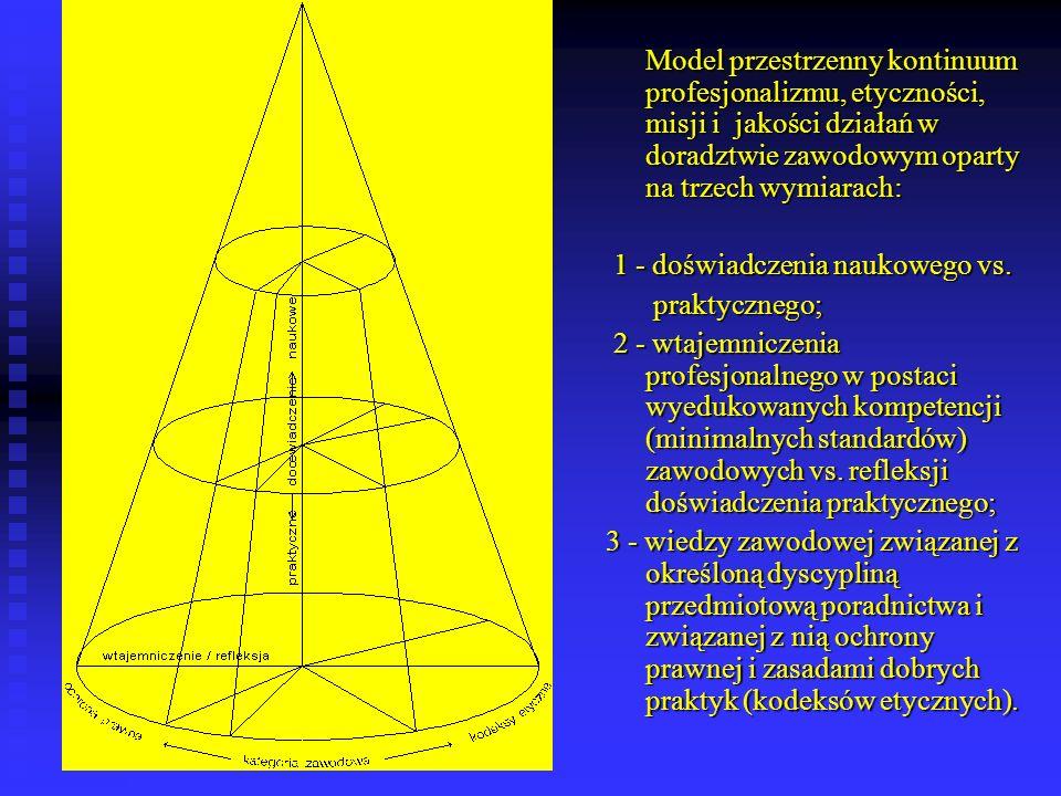 Model przestrzenny kontinuum profesjonalizmu, etyczności, misji i jakości działań w doradztwie zawodowym oparty na trzech wymiarach: 1 - doświadczenia