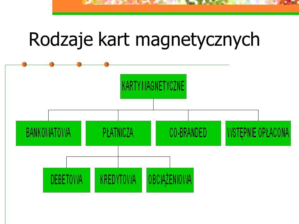 Rodzaje kart magnetycznych