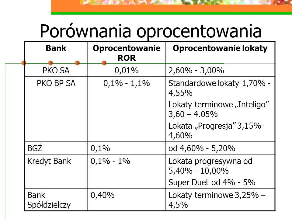 Porównania oprocentowania BankOprocentowanie ROR Oprocentowanie lokaty PKO SA0,01%2,60% - 3,00% PKO BP SA0,1% - 1,1%Standardowe lokaty 1,70% - 4,55% L
