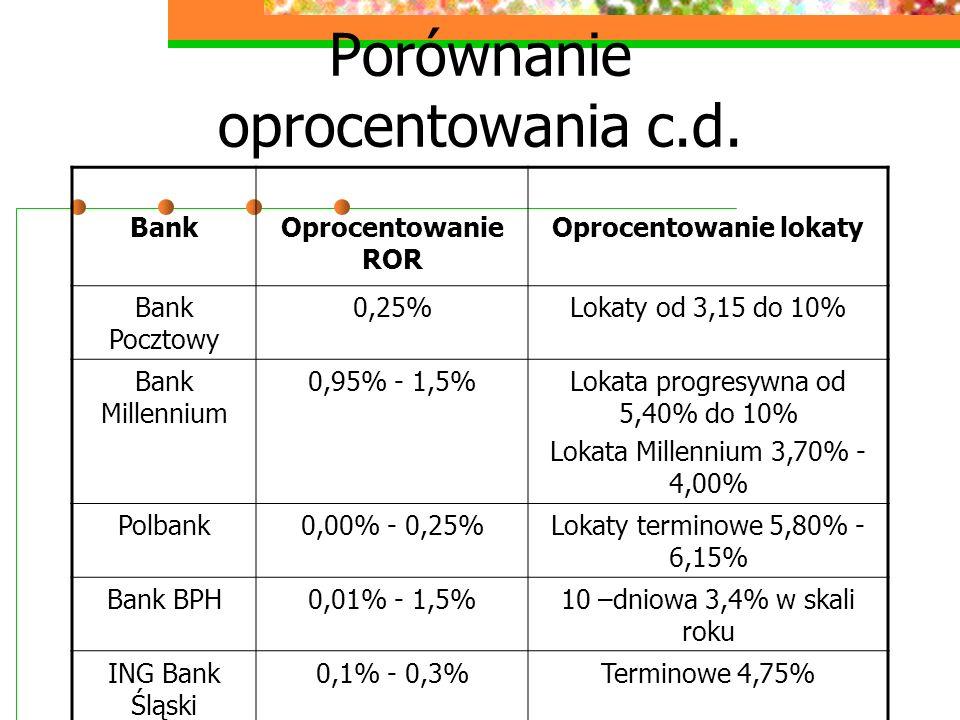 Porównanie oprocentowania c.d. BankOprocentowanie ROR Oprocentowanie lokaty Bank Pocztowy 0,25%Lokaty od 3,15 do 10% Bank Millennium 0,95% - 1,5%Lokat