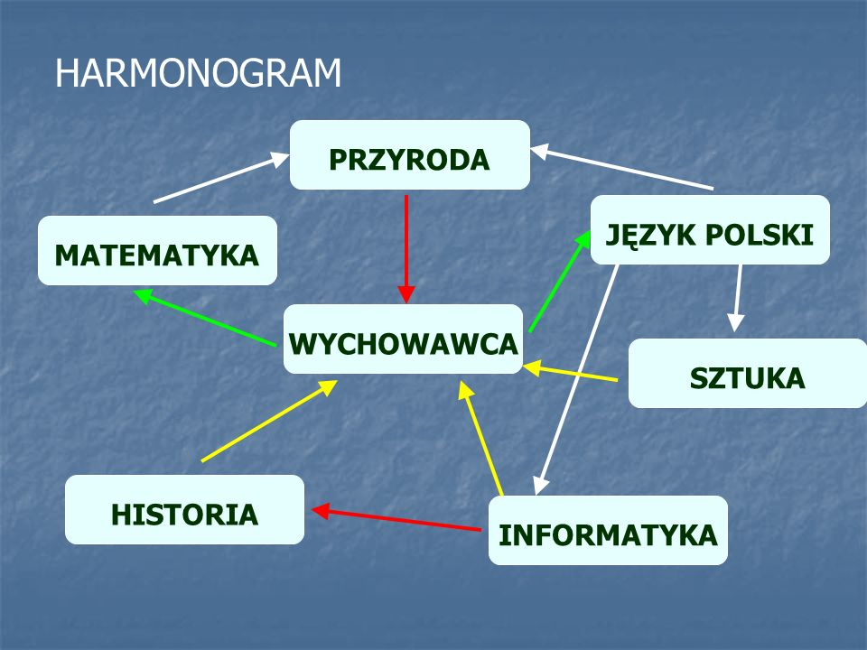 PRZYRODA WYCHOWAWCA JĘZYK POLSKI SZTUKA INFORMATYKA MATEMATYKA HISTORIA HARMONOGRAM