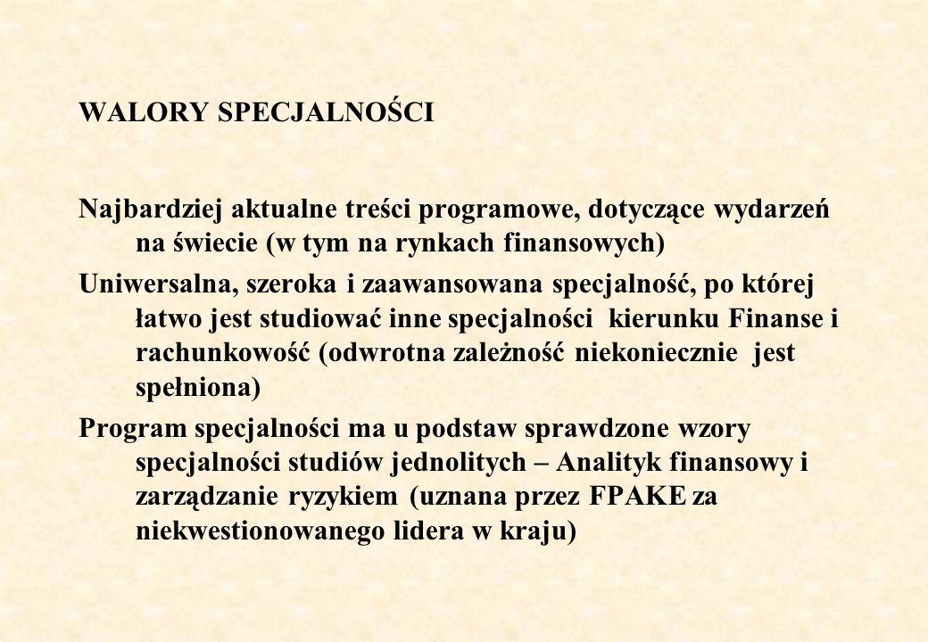 WALORY SPECJALNOŚCI Z uwagi na treści programowe spełniające standardy światowe możliwość bezproblemowego kontynuowania studiów w dobrych uczelniach zagranicznych Łatwość kontynuacji na studiach II stopnia w języku angielskim – Master Studies in Finance Łatwość kontynuacji na studiach II stopnia w języku polskim, zwłaszcza na specjalnościach: Zarządzanie ryzykiem, Menedżer finansowy, Doradca finansowy, Nieruchomości