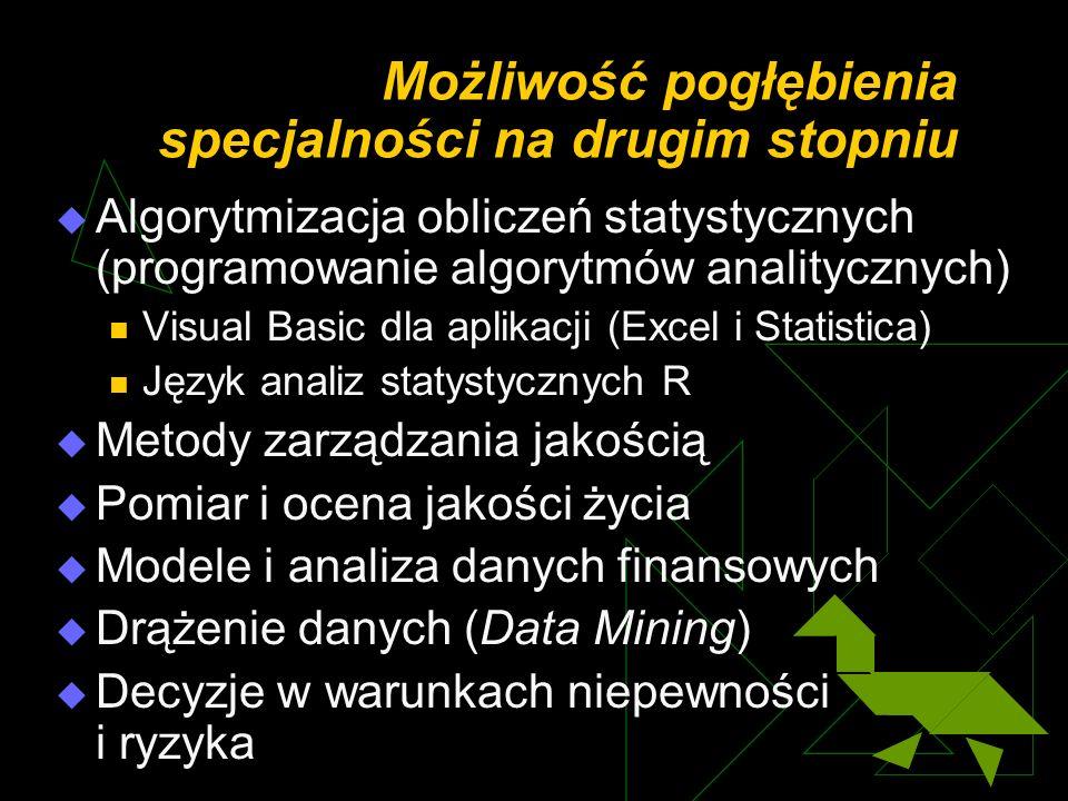 Możliwość pogłębienia specjalności na drugim stopniu Algorytmizacja obliczeń statystycznych (programowanie algorytmów analitycznych) Visual Basic dla aplikacji (Excel i Statistica) Język analiz statystycznych R Metody zarządzania jakością Pomiar i ocena jakości życia Modele i analiza danych finansowych Drążenie danych (Data Mining) Decyzje w warunkach niepewności i ryzyka