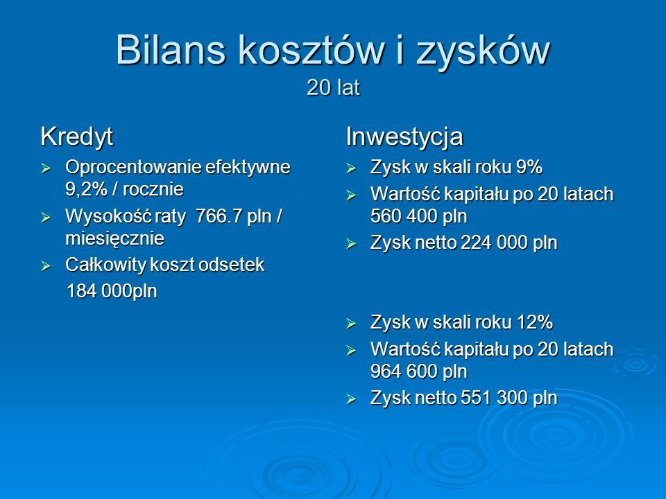 Bilans kosztów i zysków 20 lat Kredyt Oprocentowanie efektywne 9,2% / rocznie Oprocentowanie efektywne 9,2% / rocznie Wysokość raty 766.7 pln / miesię