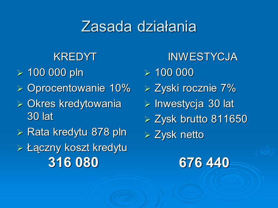 Zasada działania KREDYT 100 000 pln 100 000 pln Oprocentowanie 10% Oprocentowanie 10% Okres kredytowania 30 lat Okres kredytowania 30 lat Rata kredytu