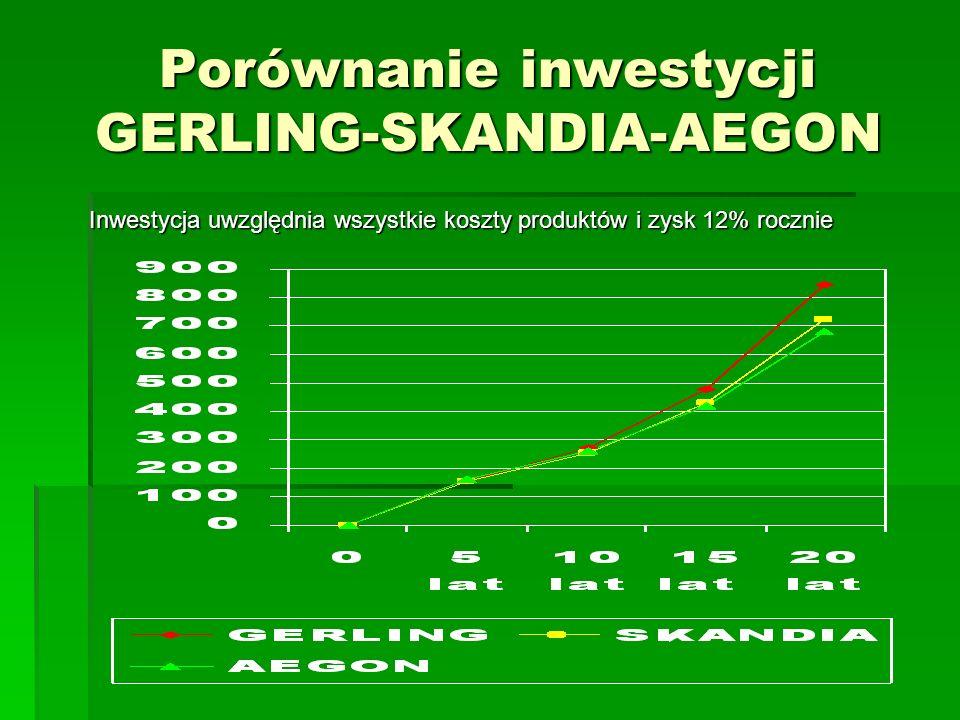 Porównanie inwestycji GERLING-SKANDIA-AEGON Inwestycja uwzględnia wszystkie koszty produktów i zysk 12% rocznie