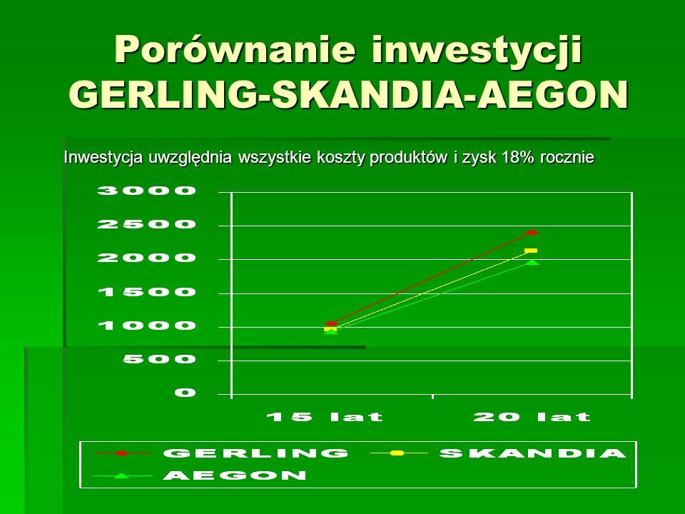 Porównanie inwestycji GERLING-SKANDIA-AEGON Inwestycja uwzględnia wszystkie koszty produktów i zysk 18% rocznie