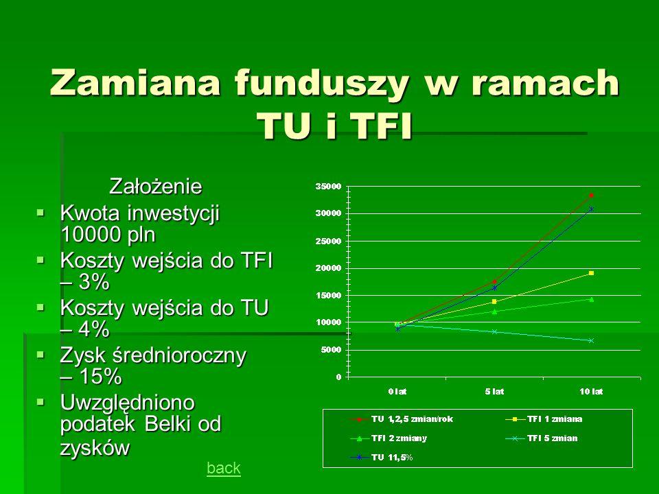 Zamiana funduszy w ramach TU i TFI Założenie Kwota inwestycji 10000 pln Kwota inwestycji 10000 pln Koszty wejścia do TFI – 3% Koszty wejścia do TFI –
