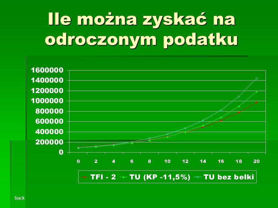 Ile można zyskać na odroczonym podatku back