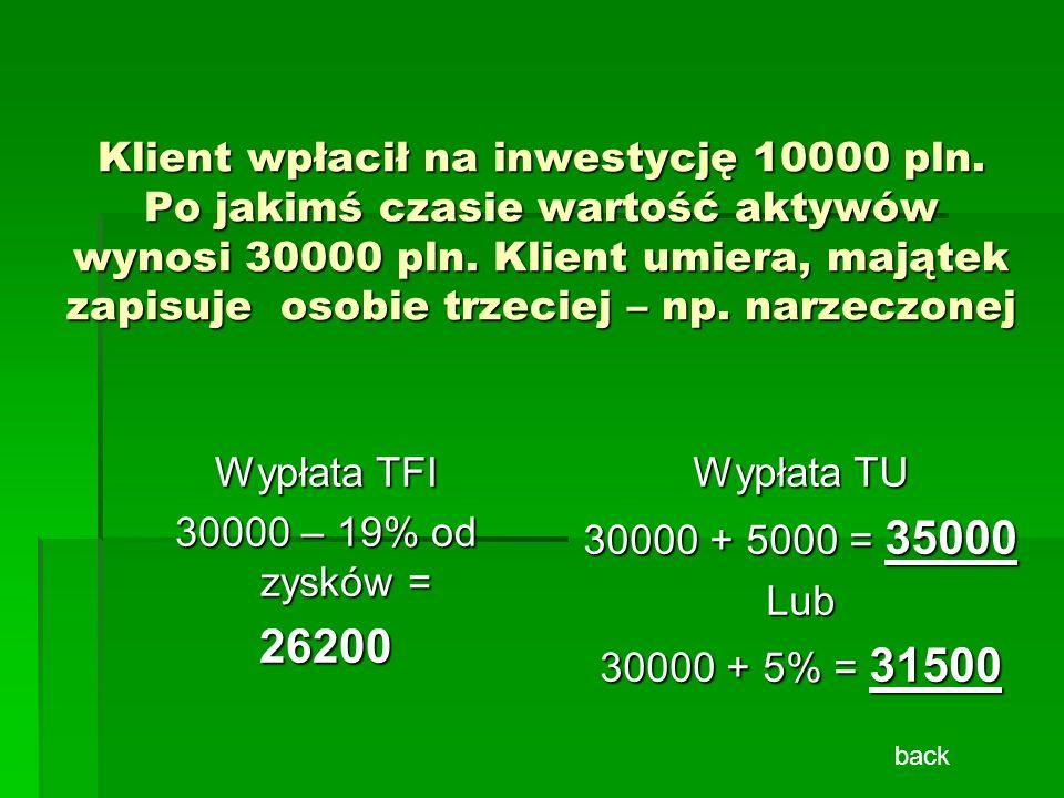 Klient wpłacił na inwestycję 10000 pln. Po jakimś czasie wartość aktywów wynosi 30000 pln. Klient umiera, majątek zapisuje osobie trzeciej – np. narze