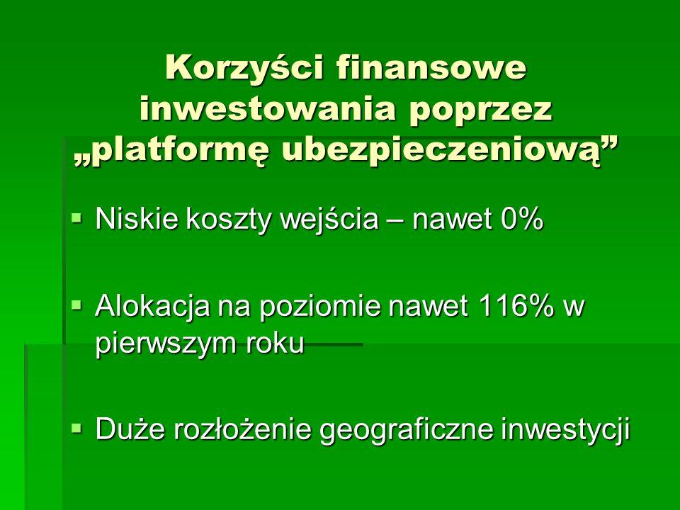 Korzyści finansowe inwestowania poprzez platformę ubezpieczeniową Niskie koszty wejścia – nawet 0% Niskie koszty wejścia – nawet 0% Alokacja na poziom