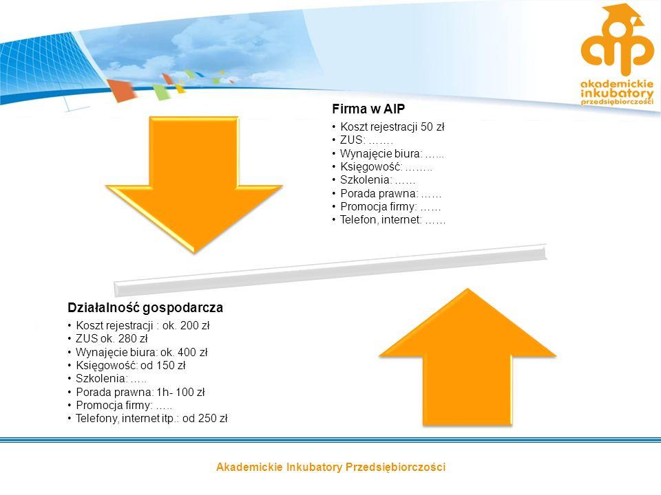 Akademickie Inkubatory Przedsiębiorczości Firma w AIP Koszt rejestracji 50 zł ZUS: ……. Wynajęcie biura: …... Księgowość: …….. Szkolenia: …… Porada pra
