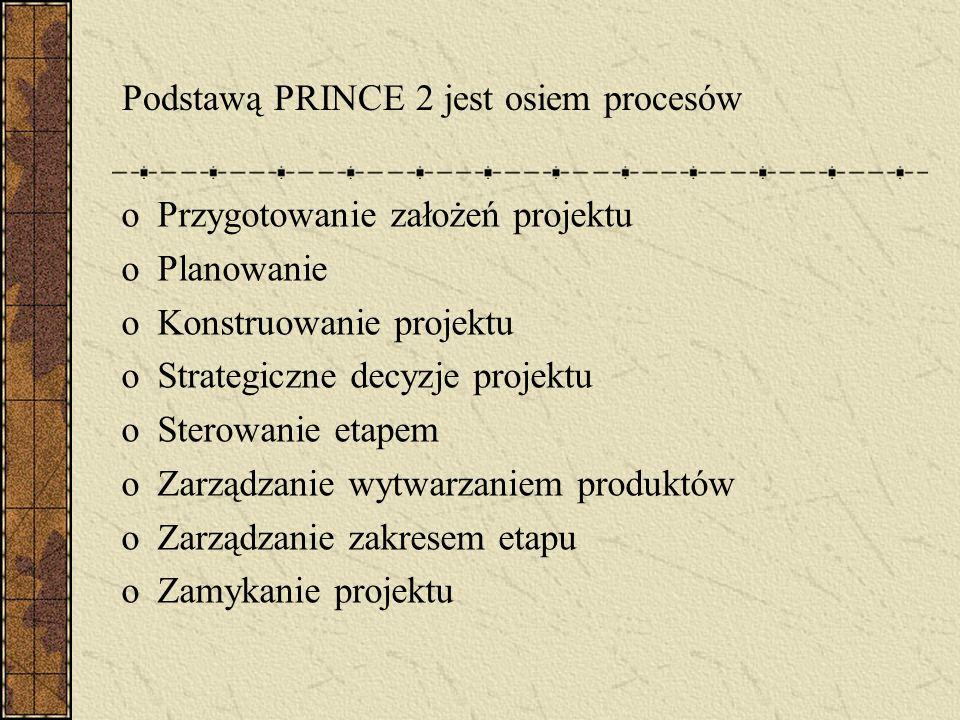 Podstawą PRINCE 2 jest osiem procesów oPrzygotowanie założeń projektu oPlanowanie oKonstruowanie projektu oStrategiczne decyzje projektu oSterowanie e