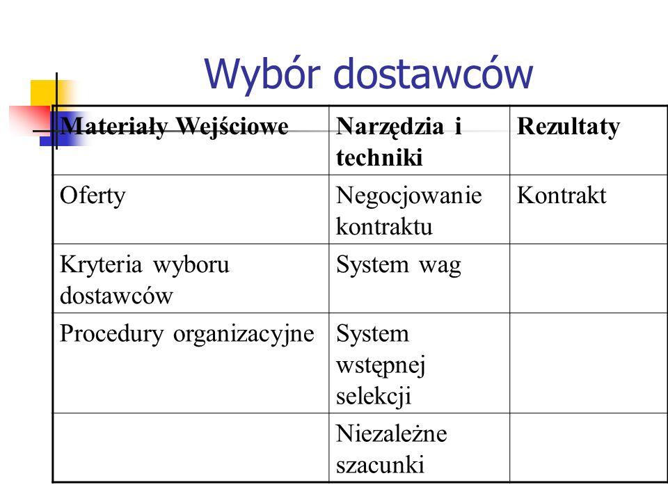 Wybór dostawców Materiały WejścioweNarzędzia i techniki Rezultaty OfertyNegocjowanie kontraktu Kontrakt Kryteria wyboru dostawców System wag Procedury