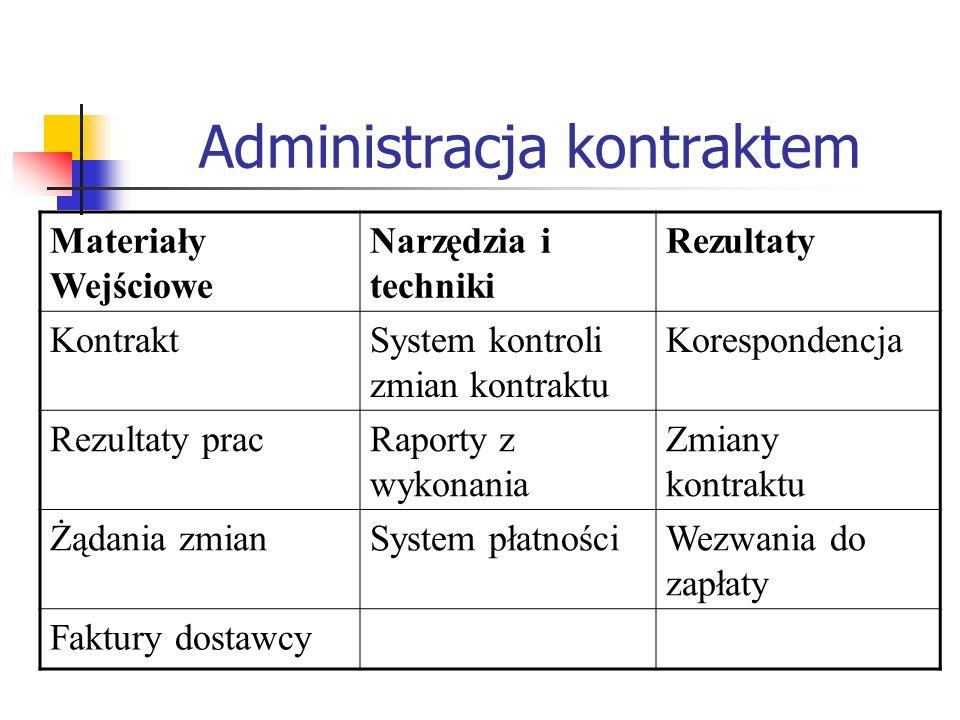 Administracja kontraktem Materiały Wejściowe Narzędzia i techniki Rezultaty KontraktSystem kontroli zmian kontraktu Korespondencja Rezultaty pracRapor
