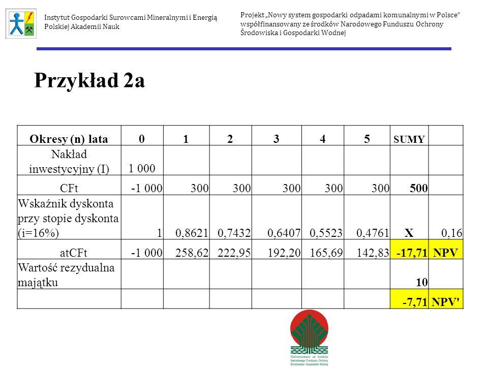 Okresy (n) lata012345 SUMY Nakład inwestycyjny (I)1 000 CFt-1 000300 500 Wskaźnik dyskonta przy stopie dyskonta (i=16%)10,86210,74320,64070,55230,4761