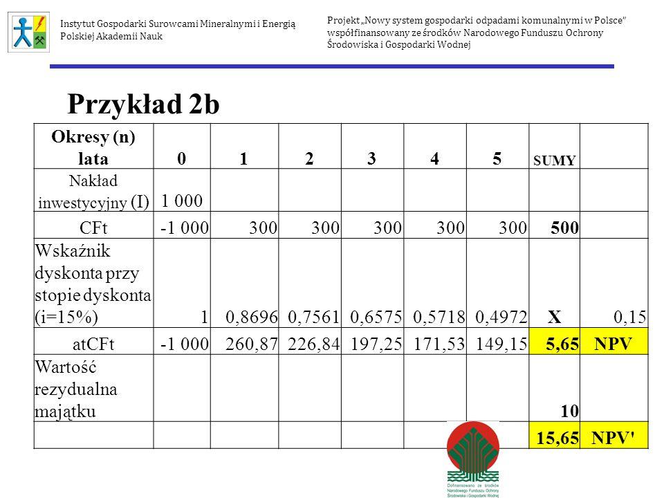 Okresy (n) lata012345 SUMY Nakład inwestycyjny (I)1 000 CFt-1 000300 500 Wskaźnik dyskonta przy stopie dyskonta (i=15%)10,86960,75610,65750,57180,4972