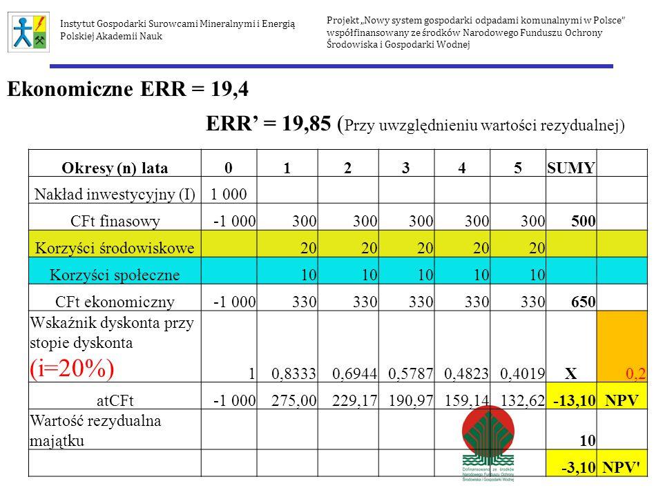 Projekt Nowy system gospodarki odpadami komunalnymi w Polsce współfinansowany ze środków Narodowego Funduszu Ochrony Środowiska i Gospodarki Wodnej In