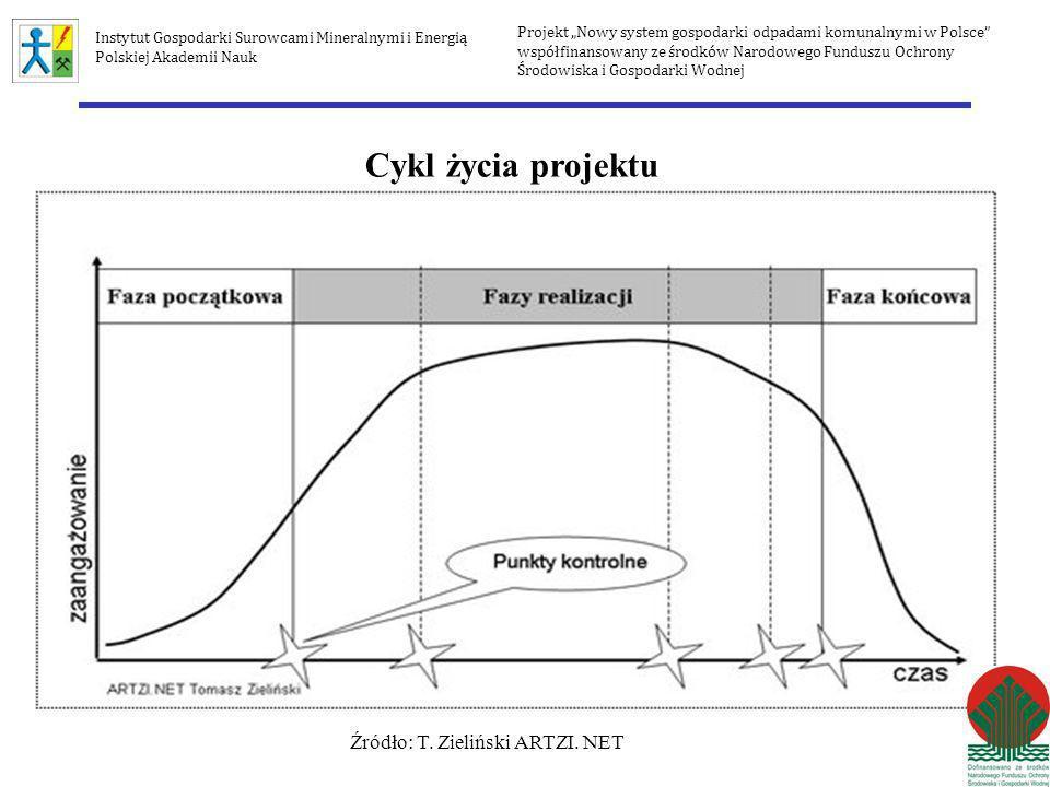 Cykl życia projektu Źródło: T. Zieliński ARTZI. NET Projekt Nowy system gospodarki odpadami komunalnymi w Polsce współfinansowany ze środków Narodoweg