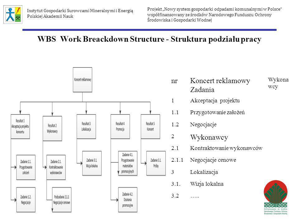 WBS Work Breackdown Structure - Struktura podziału pracy nrKoncert reklamowy Zadania Wykona wcy 1Akceptacja projektu 1.1Przygotowanie założeń 1.2Negoc