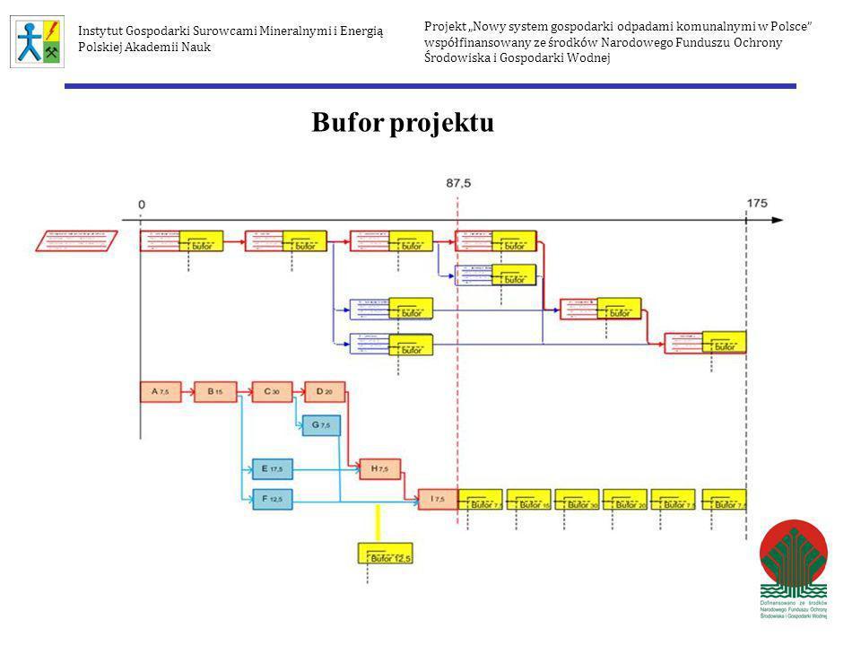 Bufor projektu Projekt Nowy system gospodarki odpadami komunalnymi w Polsce współfinansowany ze środków Narodowego Funduszu Ochrony Środowiska i Gospo