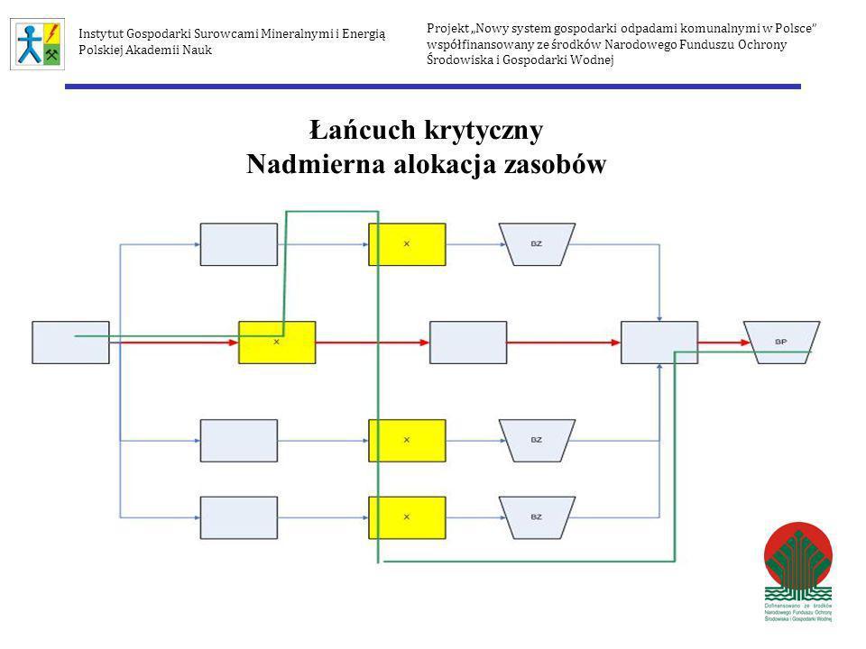 Łańcuch krytyczny Nadmierna alokacja zasobów Projekt Nowy system gospodarki odpadami komunalnymi w Polsce współfinansowany ze środków Narodowego Fundu