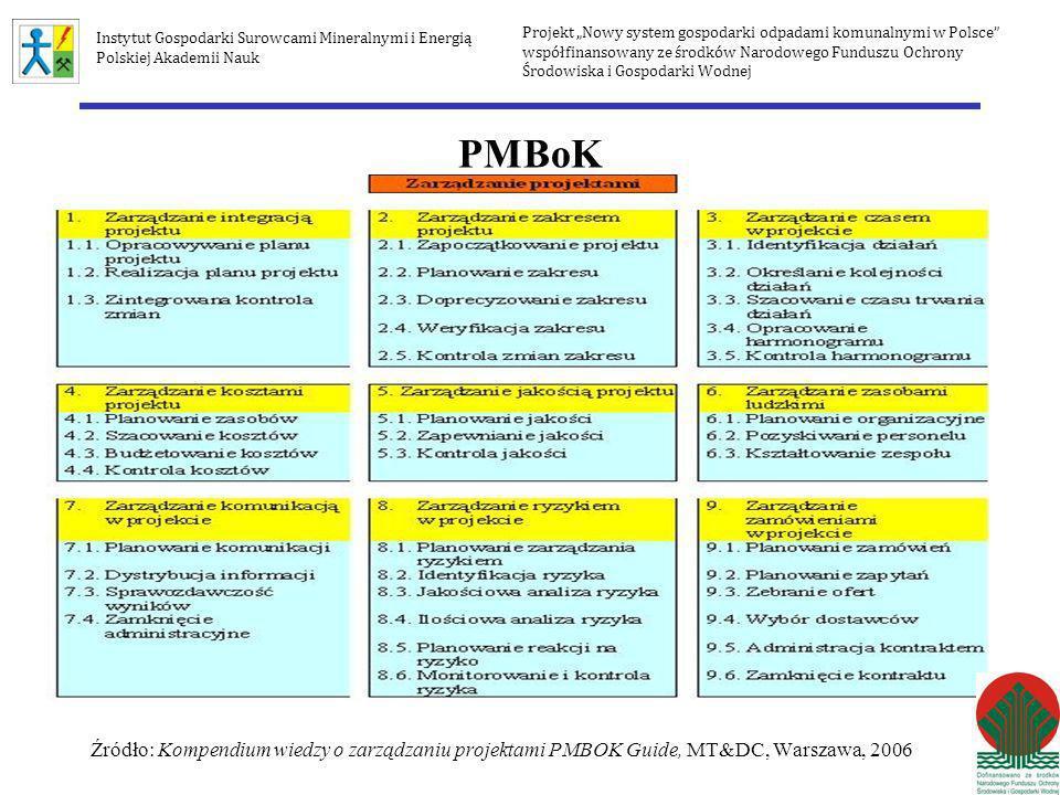 Zarządzanie zamówieniami w projekcie 1)Planowanie zamówień (obszar, skala, budżet, harmonogram, …) 2)Planowanie zapytań (forma, ilość, …) 3)Zebranie ofert 4)Wybór dostawców 5)Administracja kontraktem 6)Zamknięcie kontraktu Zamiast kar za niedotrzymanie terminów – korzyści za wcześniejszą realizację Projekt Nowy system gospodarki odpadami komunalnymi w Polsce współfinansowany ze środków Narodowego Funduszu Ochrony Środowiska i Gospodarki Wodnej Instytut Gospodarki Surowcami Mineralnymi i Energią Polskiej Akademii Nauk