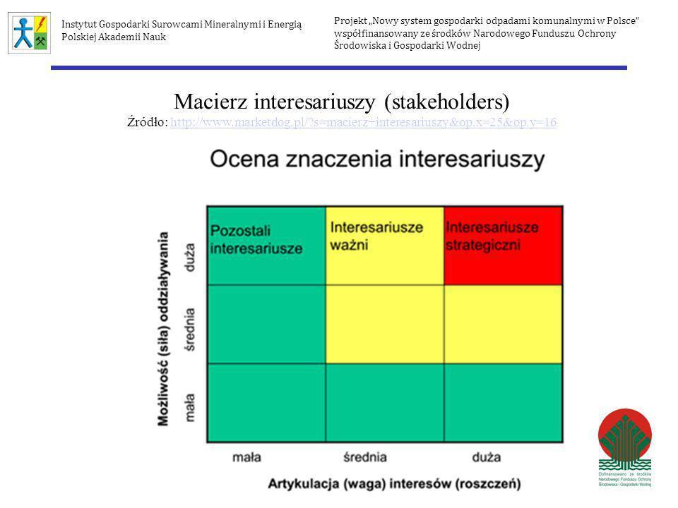 Macierz interesariuszy (stakeholders) Źródło: http://www.marketdog.pl/?s=macierz+interesariuszy&op.x=25&op.y=16http://www.marketdog.pl/?s=macierz+inte