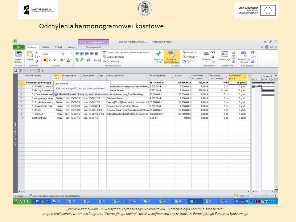 Kierunki zamawiane Uniwersytetu Przyrodniczego we Wrocławiu - biotechnologia i ochrona środowiska projekt realizowany w ramach Programu Operacyjnego Kapitał Ludzki wspófinansowany ze środków Europejskiego Funduszu Społecznego Odchylenia harmonogramowe i kosztowe