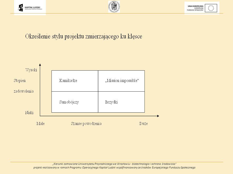 Kierunki zamawiane Uniwersytetu Przyrodniczego we Wrocławiu - biotechnologia i ochrona środowiska projekt realizowany w ramach Programu Operacyjnego Kapitał Ludzki wspófinansowany ze środków Europejskiego Funduszu Społecznego