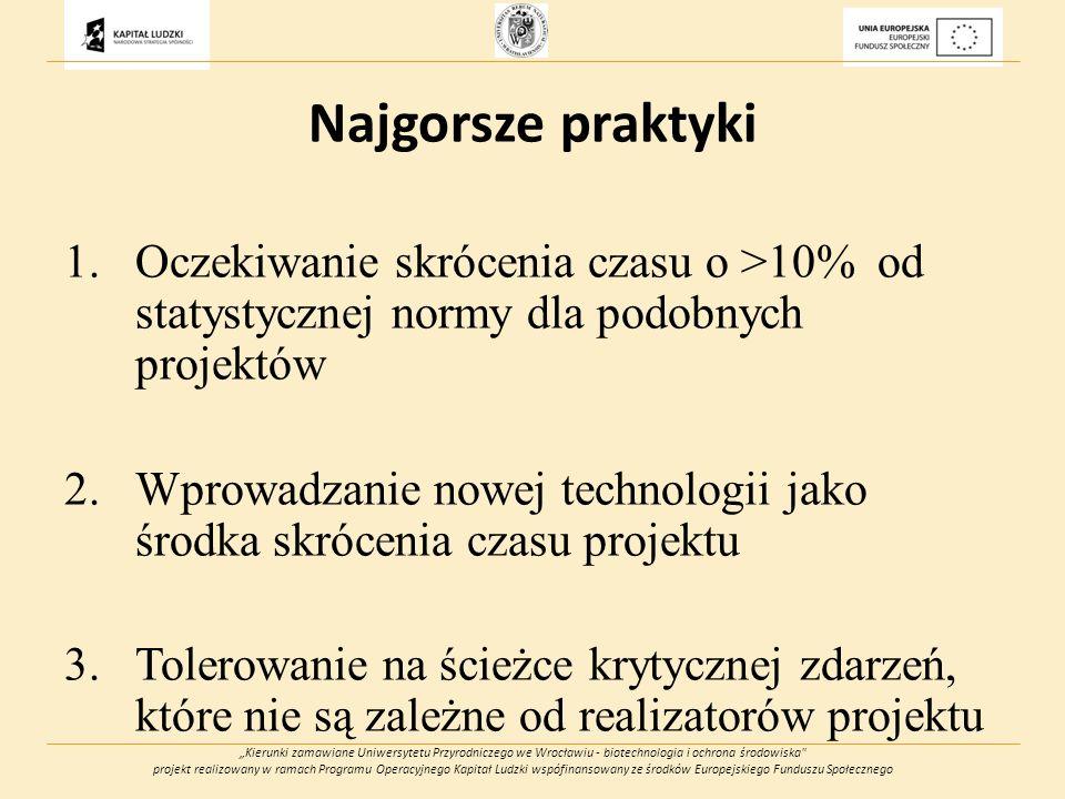 Kierunki zamawiane Uniwersytetu Przyrodniczego we Wrocławiu - biotechnologia i ochrona środowiska projekt realizowany w ramach Programu Operacyjnego Kapitał Ludzki wspófinansowany ze środków Europejskiego Funduszu Społecznego Najgorsze praktyki 1.Oczekiwanie skrócenia czasu o >10% od statystycznej normy dla podobnych projektów 2.Wprowadzanie nowej technologii jako środka skrócenia czasu projektu 3.Tolerowanie na ścieżce krytycznej zdarzeń, które nie są zależne od realizatorów projektu
