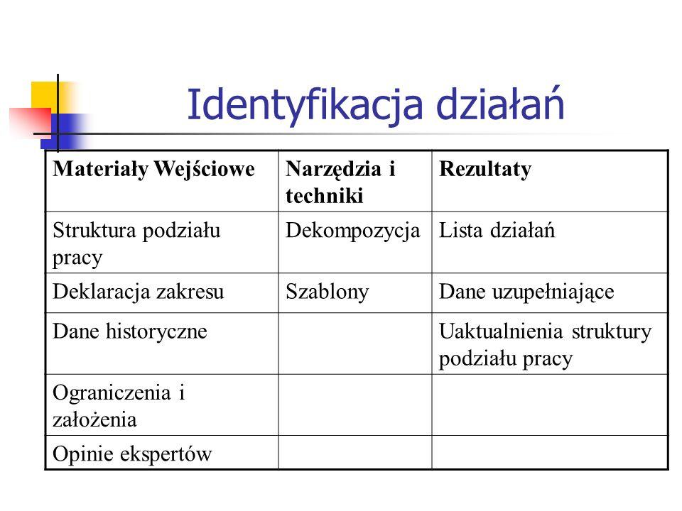 Identyfikacja działań Materiały WejścioweNarzędzia i techniki Rezultaty Struktura podziału pracy DekompozycjaLista działań Deklaracja zakresuSzablonyD