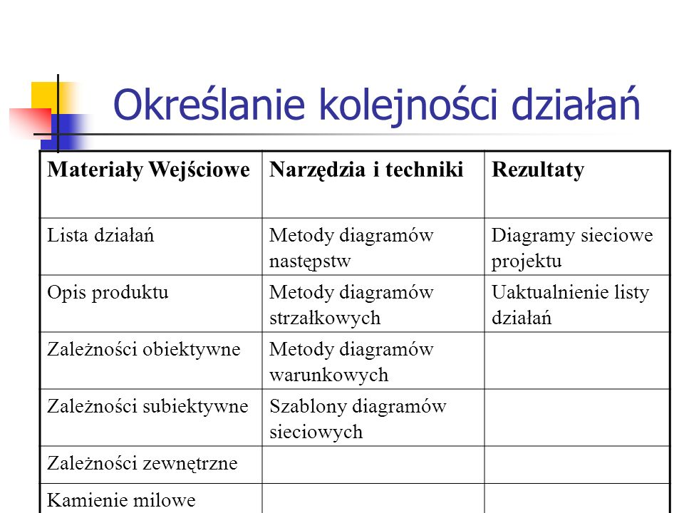 Określanie kolejności działań Materiały WejścioweNarzędzia i technikiRezultaty Lista działańMetody diagramów następstw Diagramy sieciowe projektu Opis