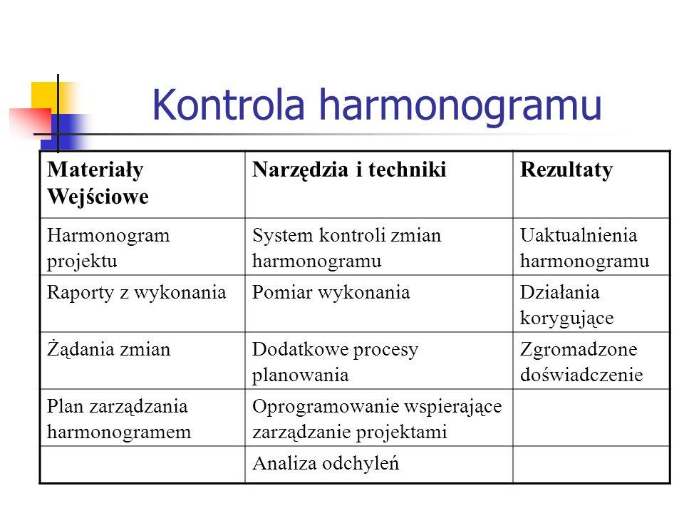 Kontrola harmonogramu Materiały Wejściowe Narzędzia i technikiRezultaty Harmonogram projektu System kontroli zmian harmonogramu Uaktualnienia harmonog