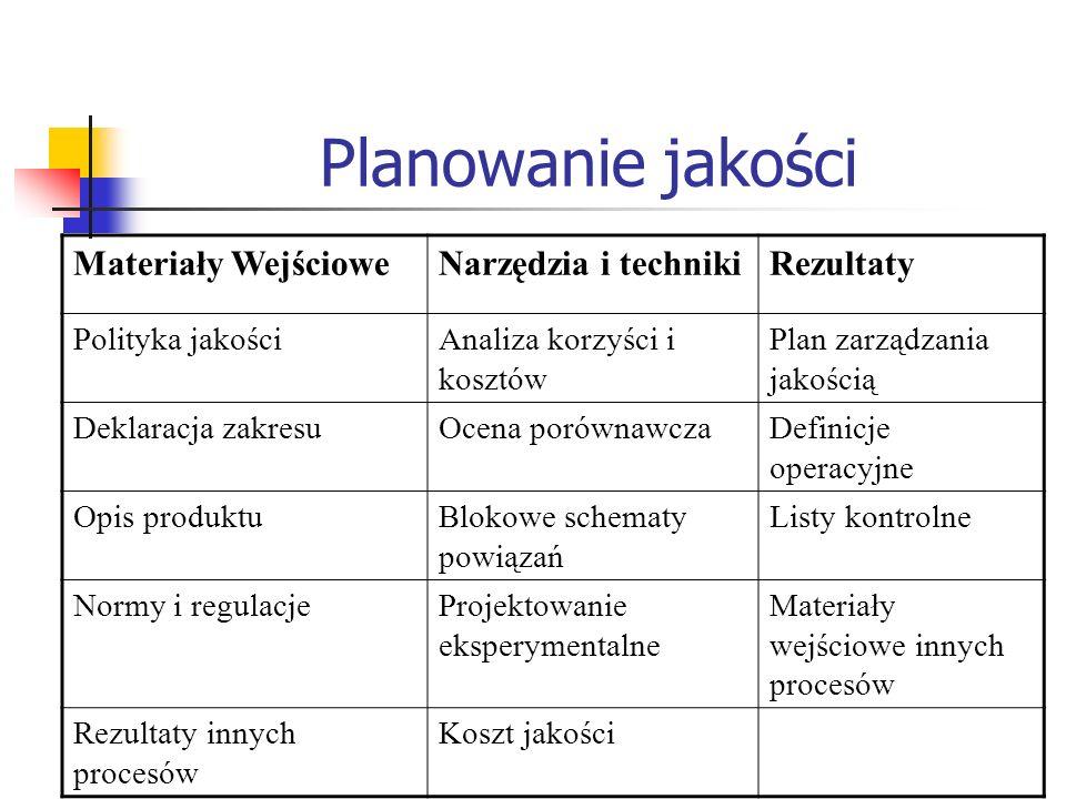 Planowanie jakości Materiały WejścioweNarzędzia i technikiRezultaty Polityka jakościAnaliza korzyści i kosztów Plan zarządzania jakością Deklaracja za