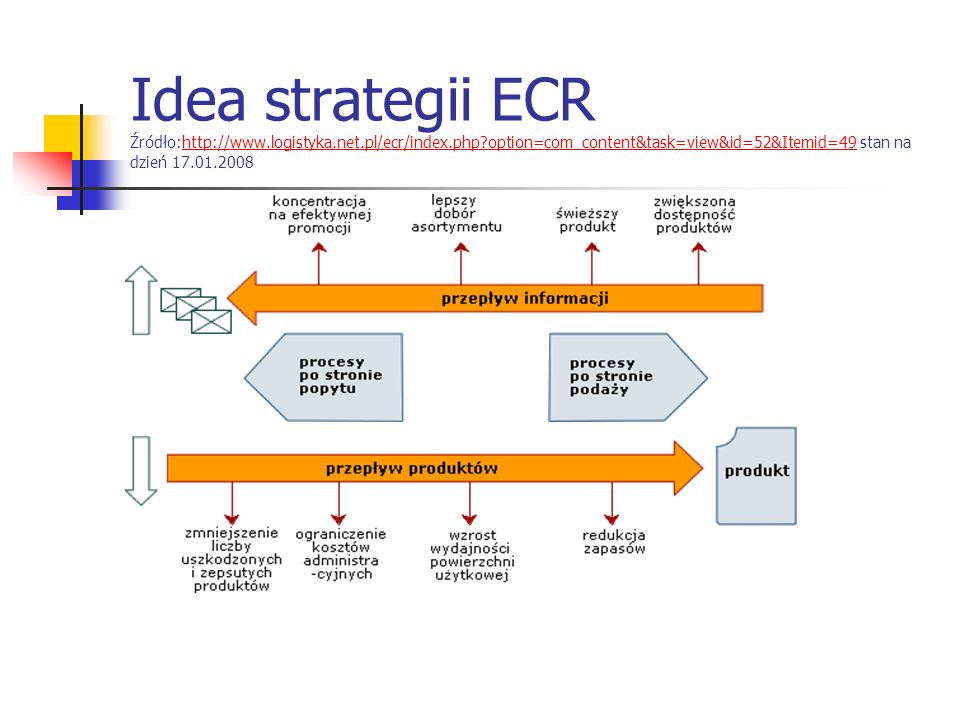 Idea strategii ECR Źródło:http://www.logistyka.net.pl/ecr/index.php?option=com_content&task=view&id=52&Itemid=49 stan na dzień 17.01.2008http://www.lo