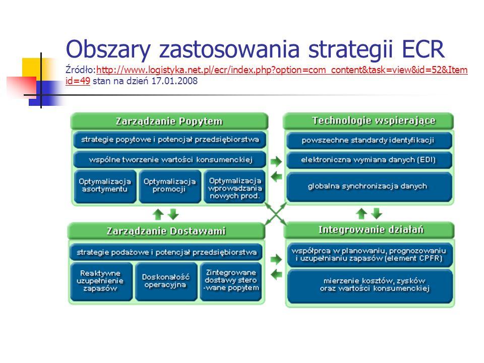 Obszary zastosowania strategii ECR Źródło:http://www.logistyka.net.pl/ecr/index.php?option=com_content&task=view&id=52&Item id=49 stan na dzień 17.01.