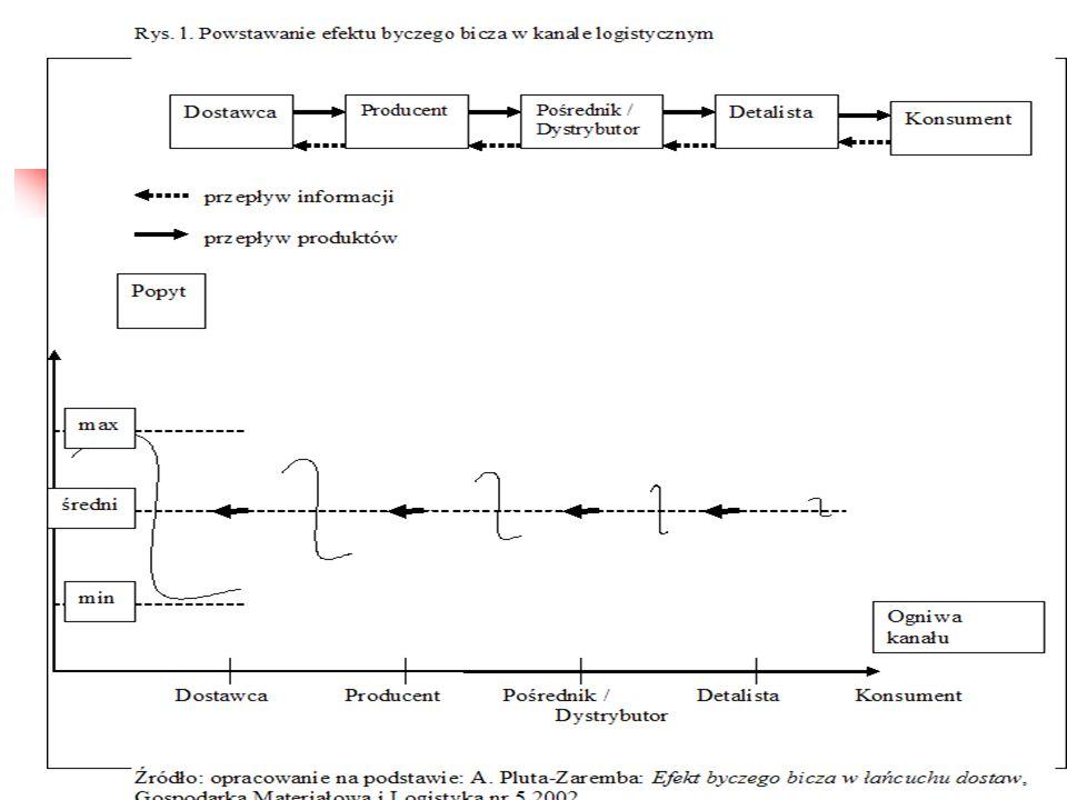 Obiektywne przyczyny powstawania efektu byczego bicza Wzmocnienia systemowe i sprzężenie zwrotne (np.