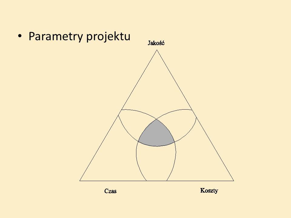 Parametry projektu